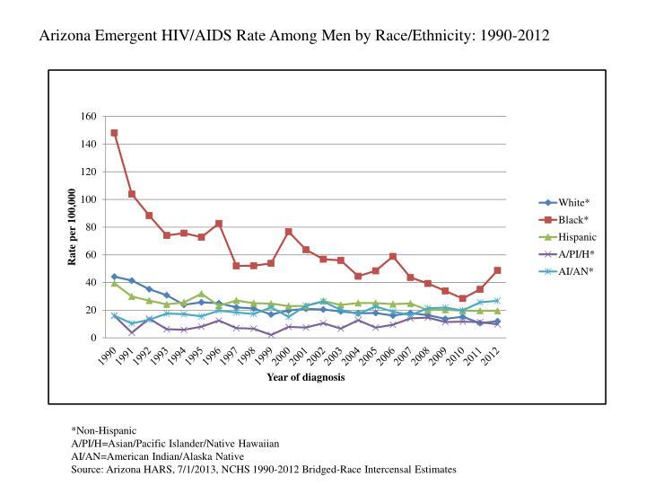 Arizona Emergent HIV/AIDS Rate Among Men by Race/Ethnicity: 1990-2012