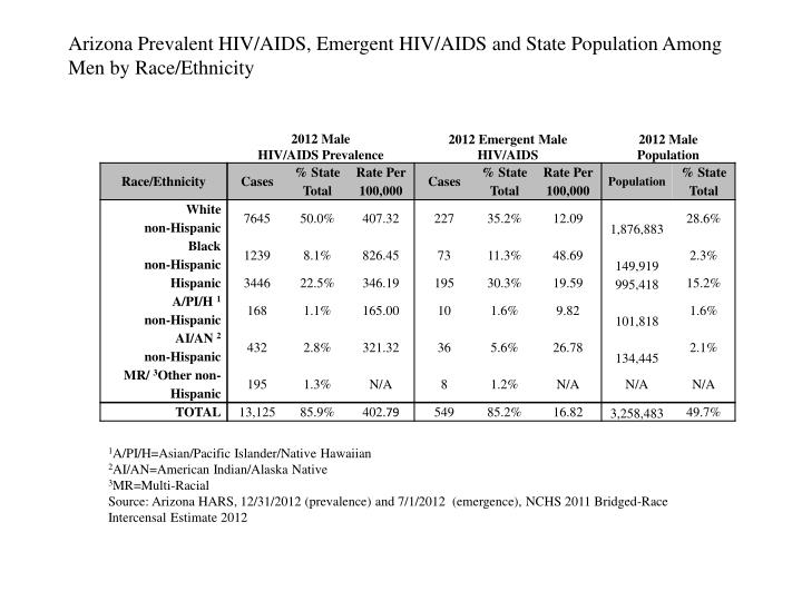 Arizona Prevalent HIV/AIDS, Emergent HIV/AIDS and State Population Among Men by Race/Ethnicity