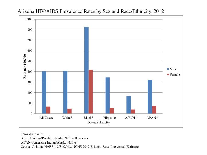 Arizona HIV/AIDS Prevalence Rates by Sex and Race/Ethnicity, 2012
