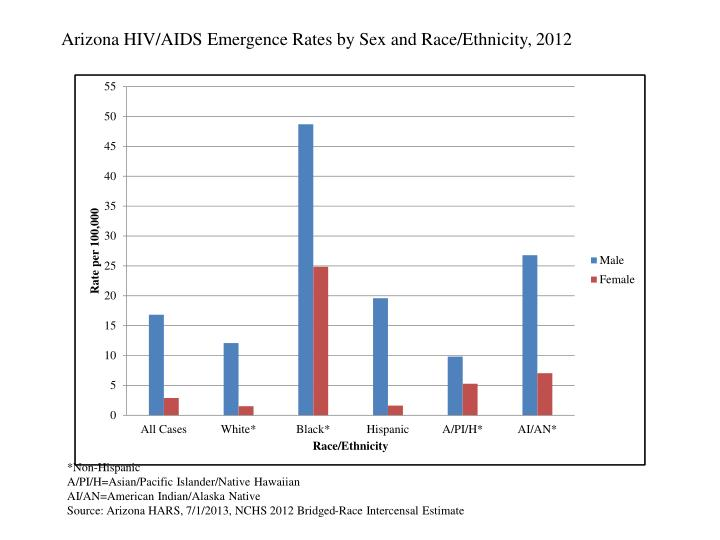 Arizona HIV/AIDS Emergence Rates by Sex and Race/Ethnicity, 2012