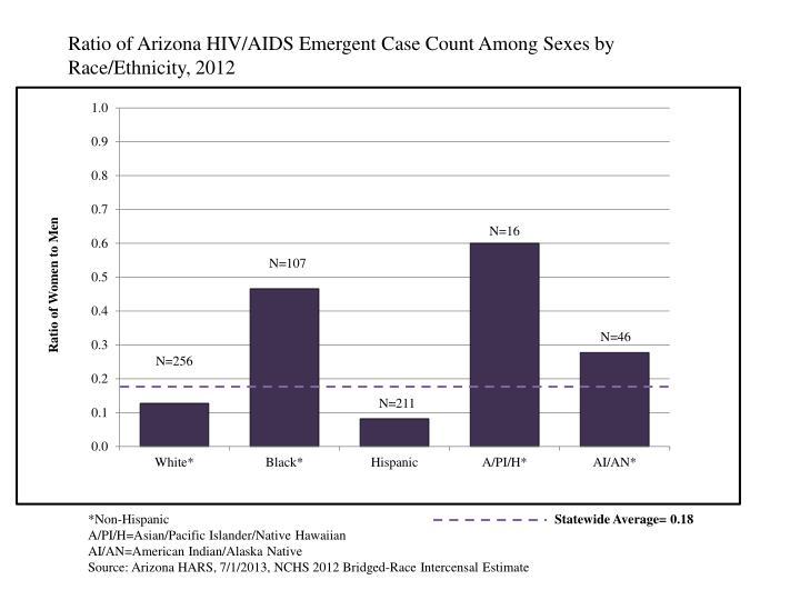 Ratio of Arizona HIV/AIDS Emergent Case Count Among Sexes by Race/Ethnicity, 2012