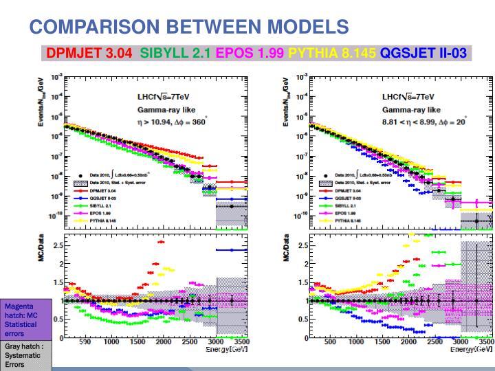 Comparison between Models