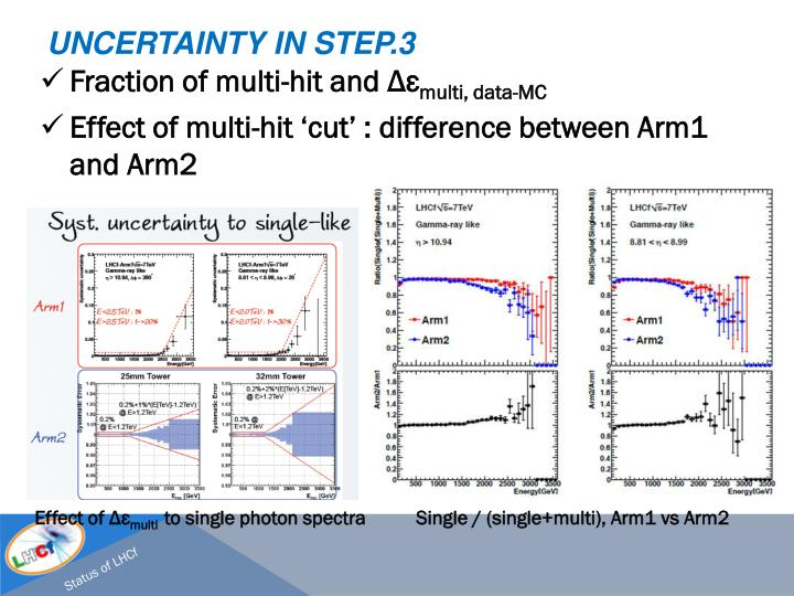 Uncertainty in Step.3