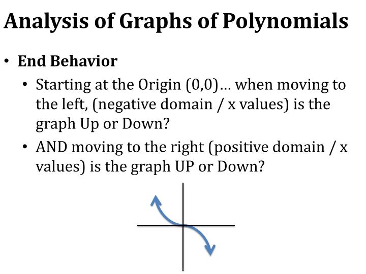 Analysis of Graphs of Polynomials