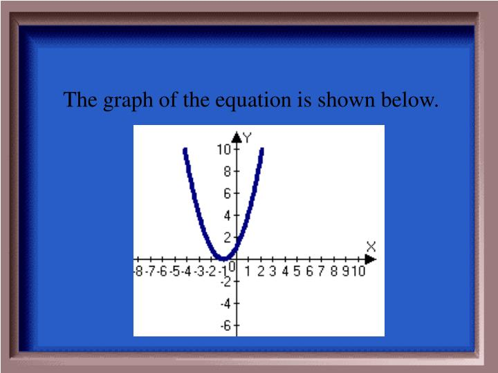 The graph of the equation is shown below.