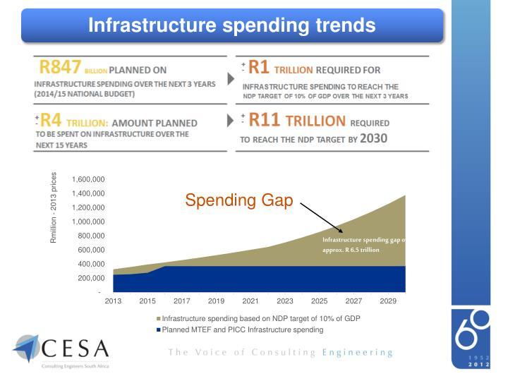 Infrastructure spending trends