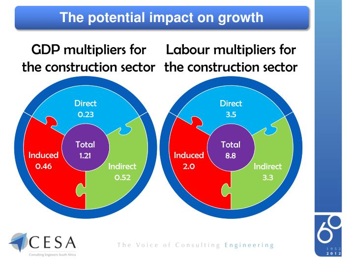 The potential impact on growth