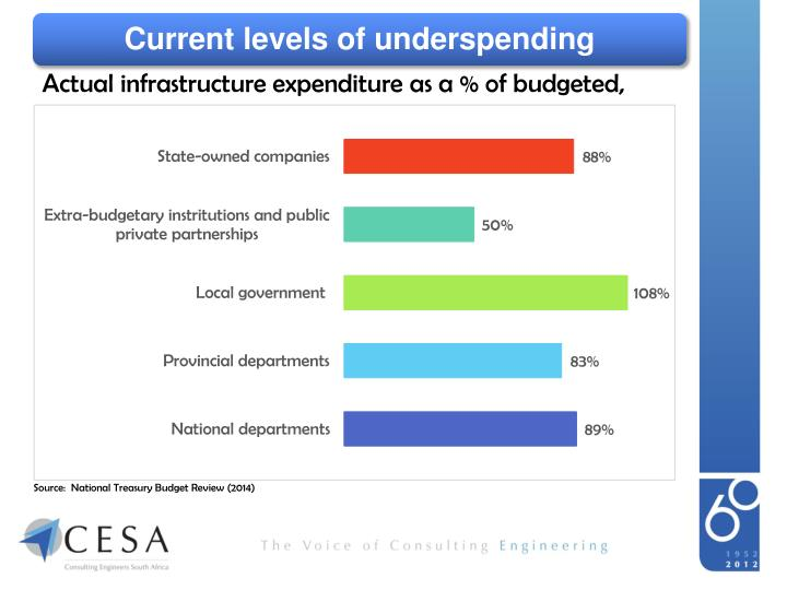 Current levels of underspending