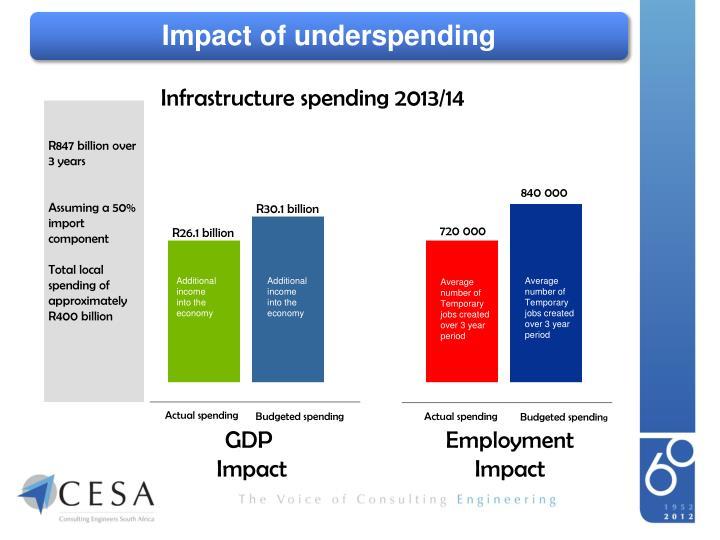 Impact of underspending
