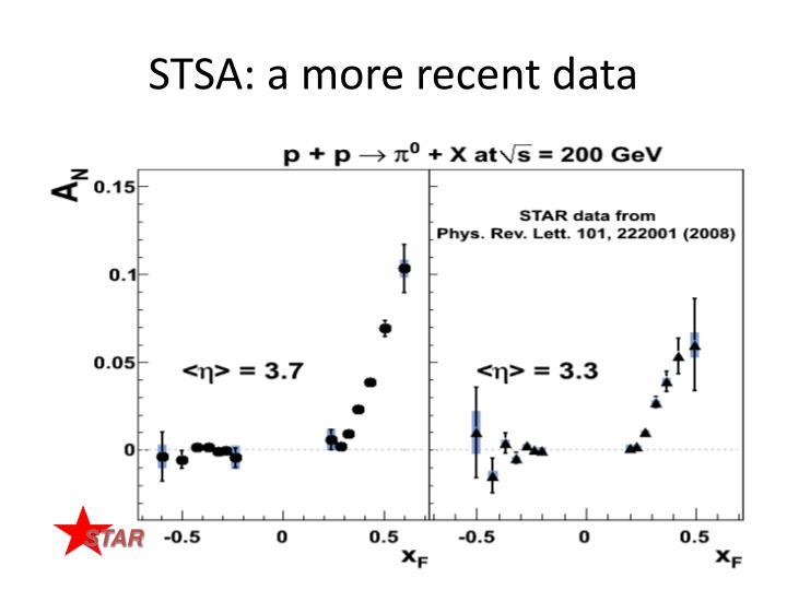 STSA: a more recent data