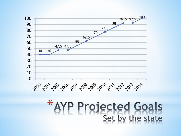AYP Projected Goals