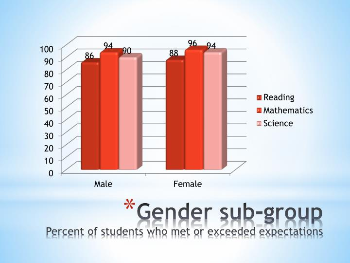 Gender sub-group