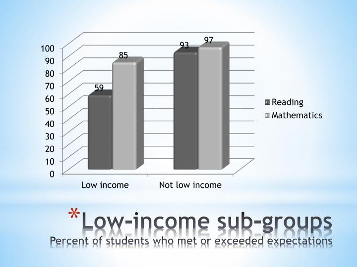 Low-income sub-groups