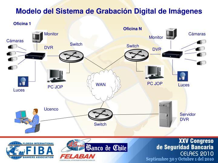 Modelo del Sistema de Grabación Digital de Imágenes