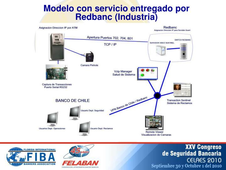 Modelo con servicio entregado por Redbanc (Industria)
