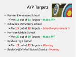 ayp targets