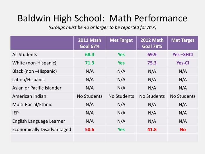 Baldwin High School:  Math Performance