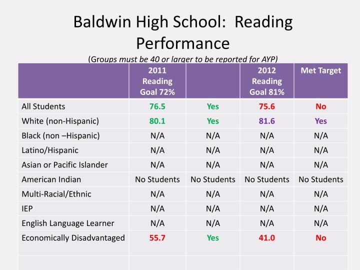 Baldwin High School:  Reading Performance