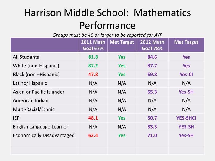 Harrison Middle School:  Mathematics Performance