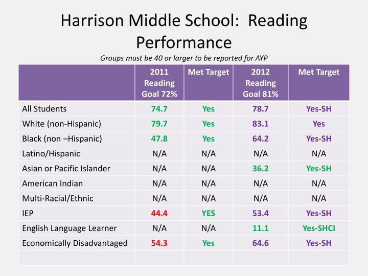 Harrison Middle School: