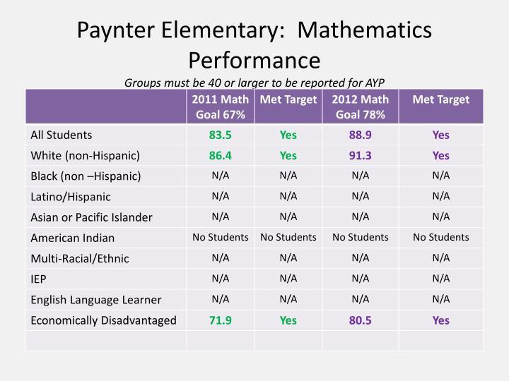 Paynter Elementary:  Mathematics Performance