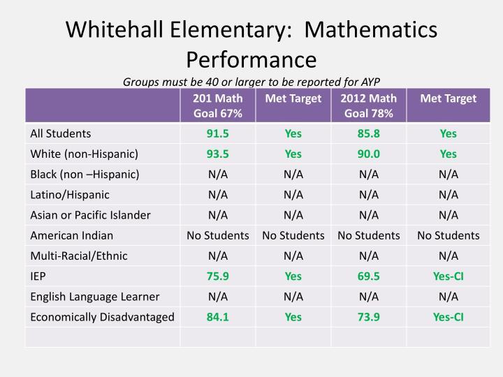 Whitehall Elementary:  Mathematics Performance