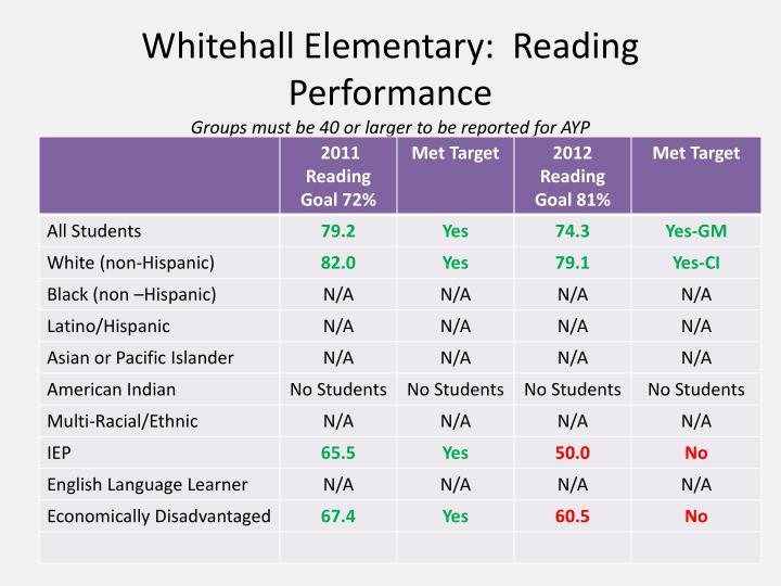 Whitehall Elementary:  Reading Performance