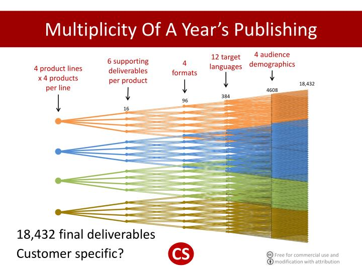 Multiplicity Of A Year's Publishing