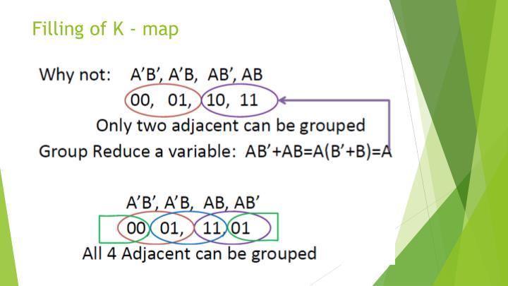 Filling of K - map