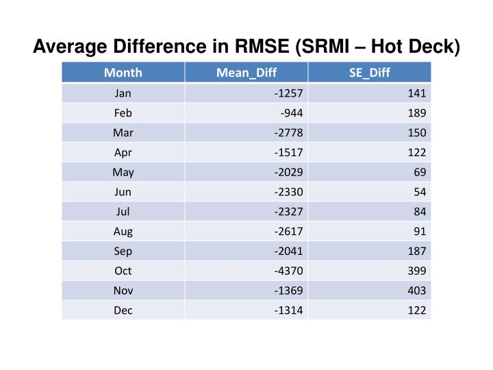 Average Difference in RMSE (SRMI – Hot Deck)