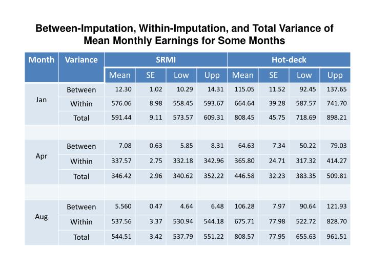 Between-Imputation, Within-Imputation, and Total Variance of Mean Monthly Earnings for Some Months
