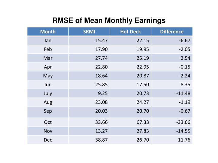 RMSE of Mean Monthly Earnings