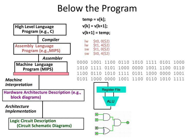 Below the Program