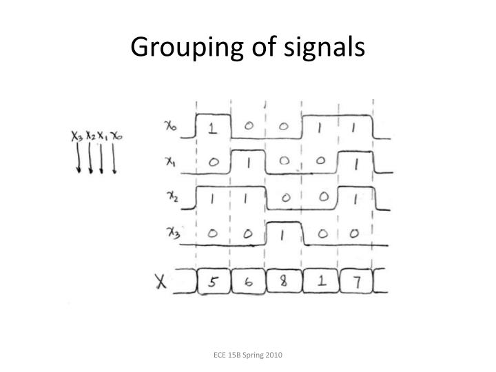 Grouping of signals