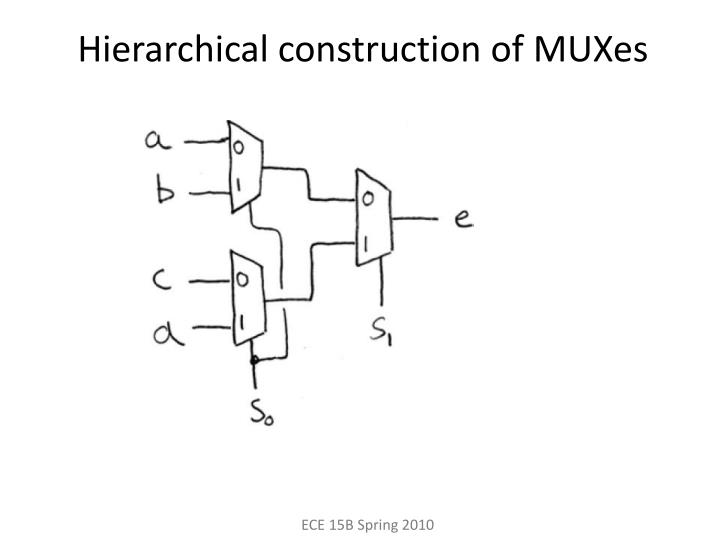Hierarchical construction of