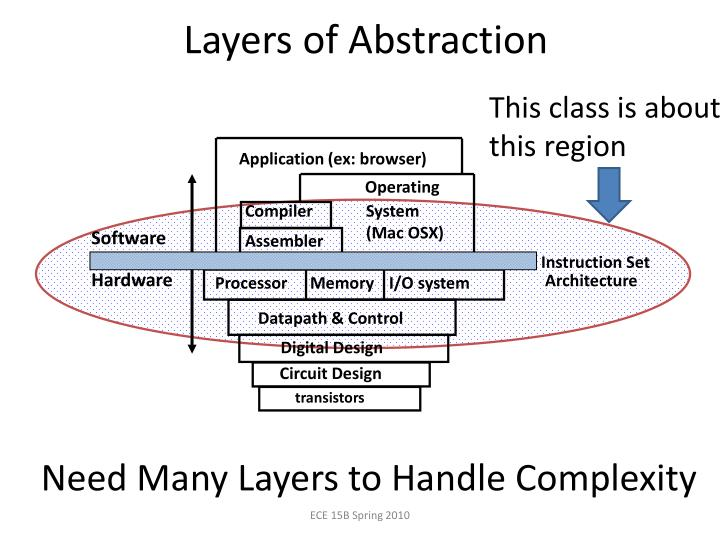 Layers of Abstraction