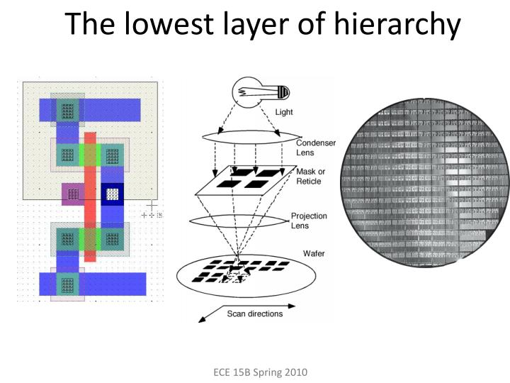 The lowest layer of hierarchy