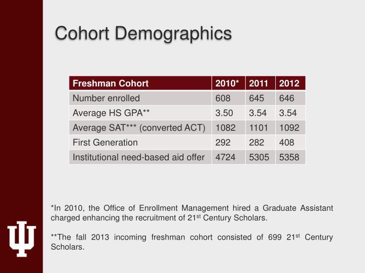 Cohort Demographics