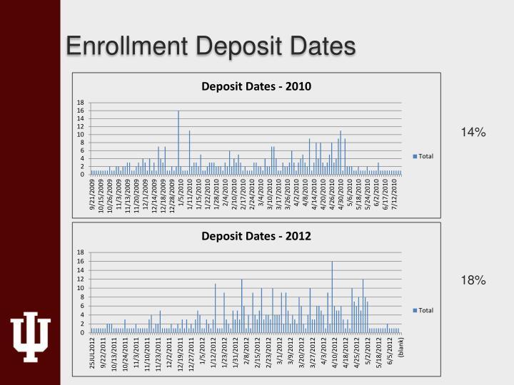 Enrollment Deposit Dates