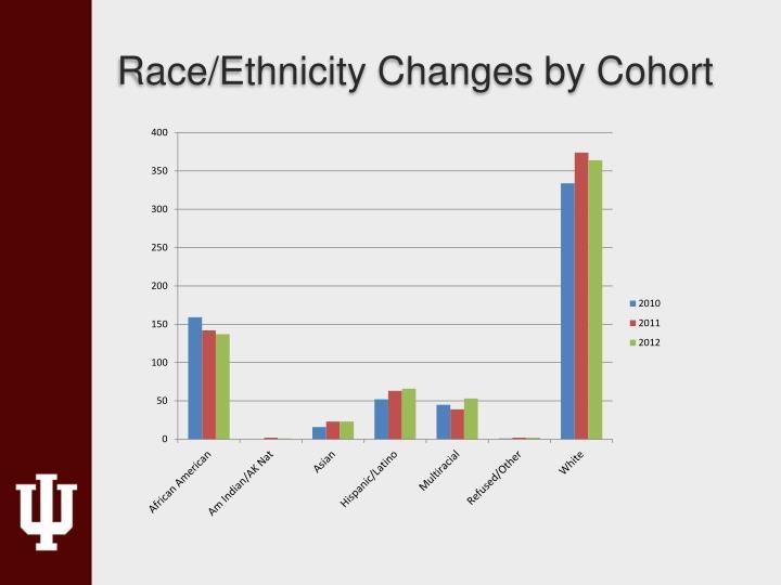Race/Ethnicity Changes by Cohort
