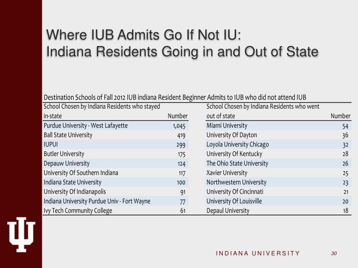 Where IUB Admits Go If Not IU: