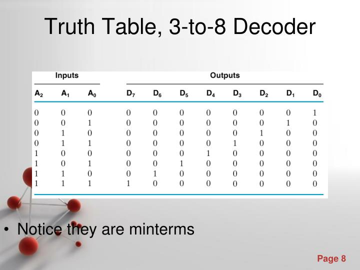 Notice they are minterms