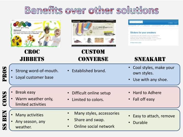 Benefits over other solutions