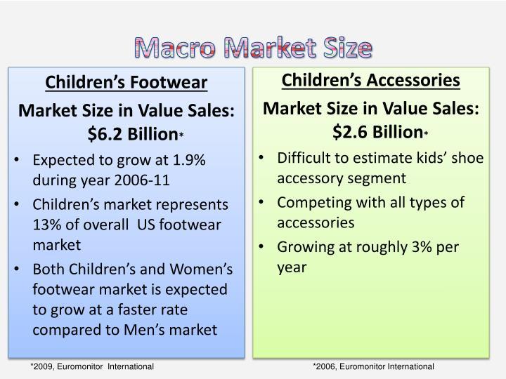 Macro Market Size