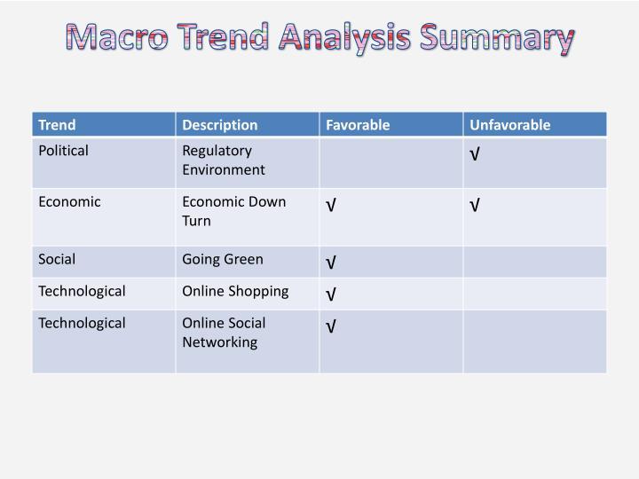 Macro Trend Analysis Summary