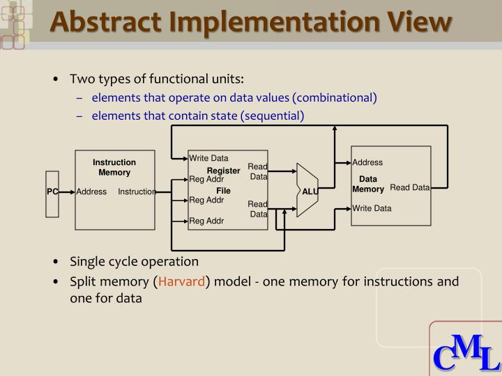 Abstract Implementation View