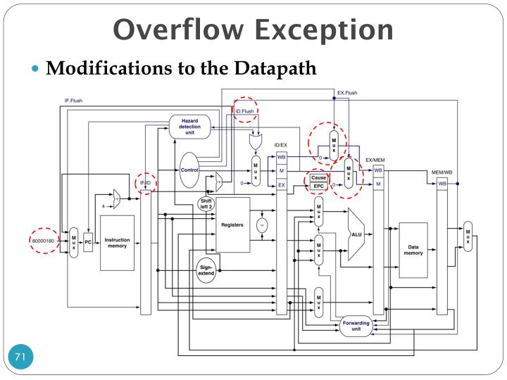 Overflow Exception