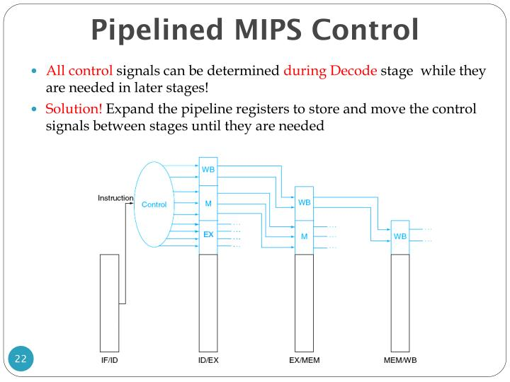 Pipelined MIPS Control