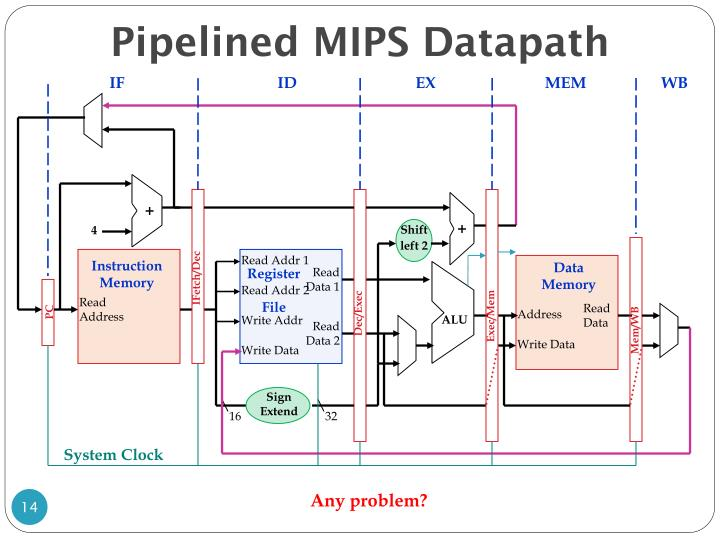 Pipelined MIPS Datapath