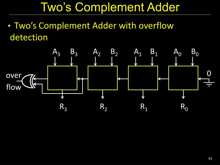 Two's Complement Adder